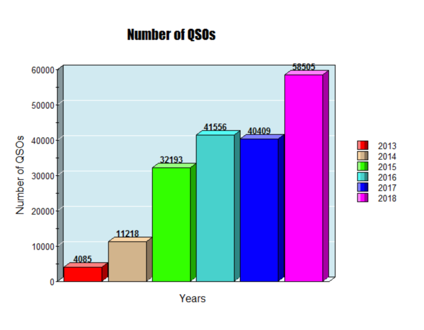 Number of QSOs.png