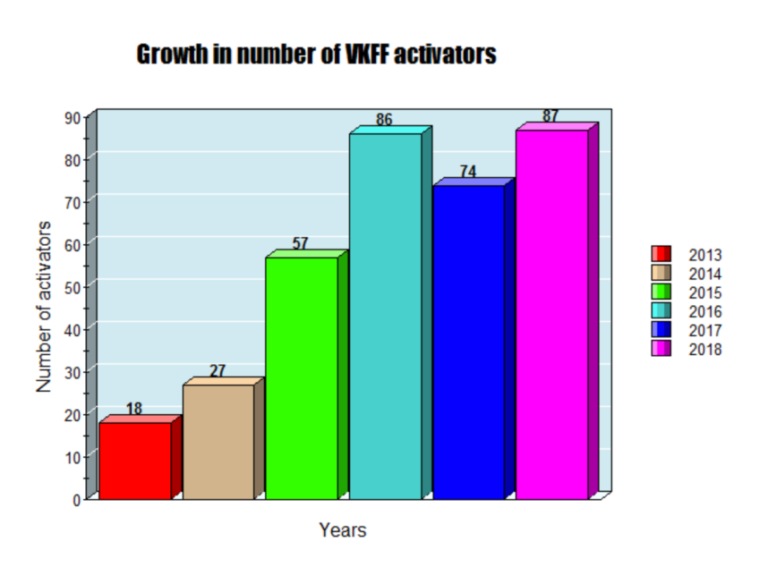 Number of VKFF activators.png