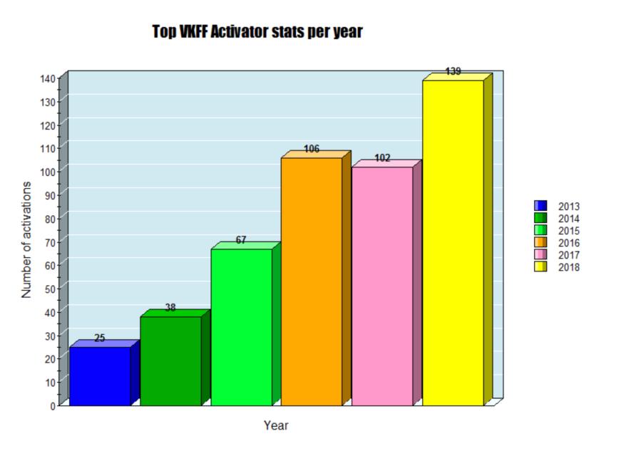 Top VKFF Activator.png